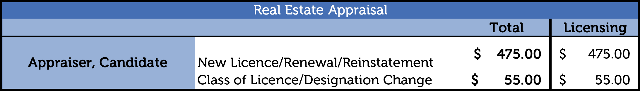 Real Estate Appraiser Licence, Registration, Application Review, and Amendment Fees