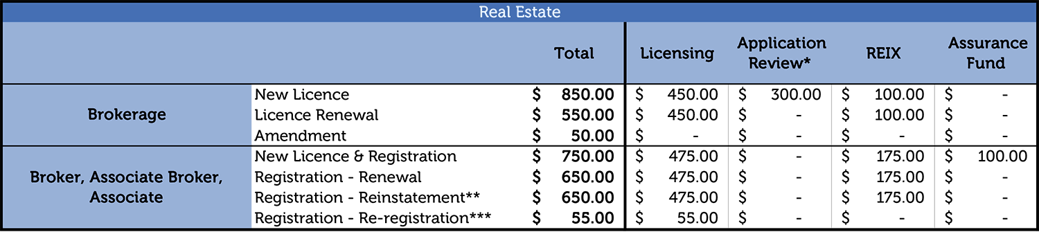 Chart of Licence, Registration, Application Review, and Amendment Fees for Real Estate Professionals