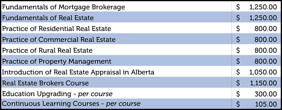 Real Estate Council of Alberta Course Fees