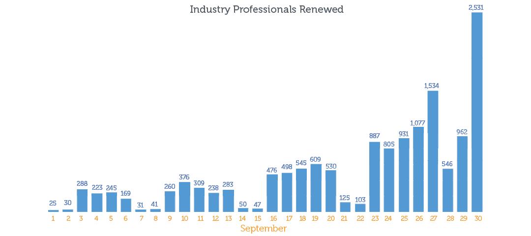 September renewal numbers chart 2019