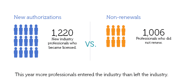 people infograph new versus exiting industry