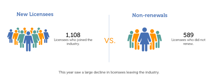 Graphic demonstrating the new licensees versus individuals leaving the industry in 2020.