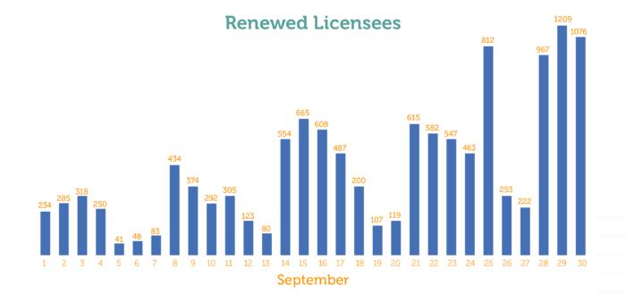 Licensing Renewal Roundup 2020 Thumbnail