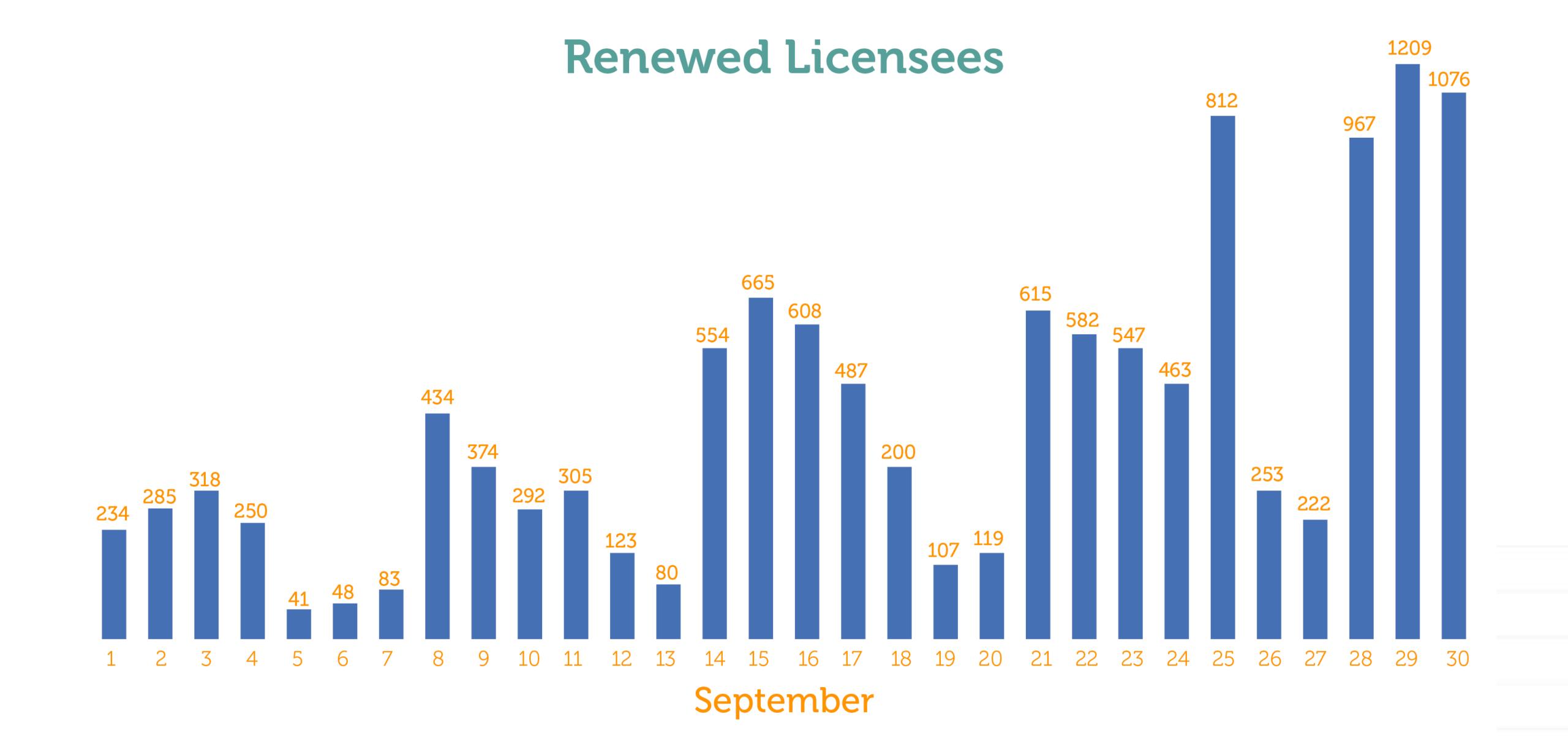 Licensing Renewal Roundup 2020 Image